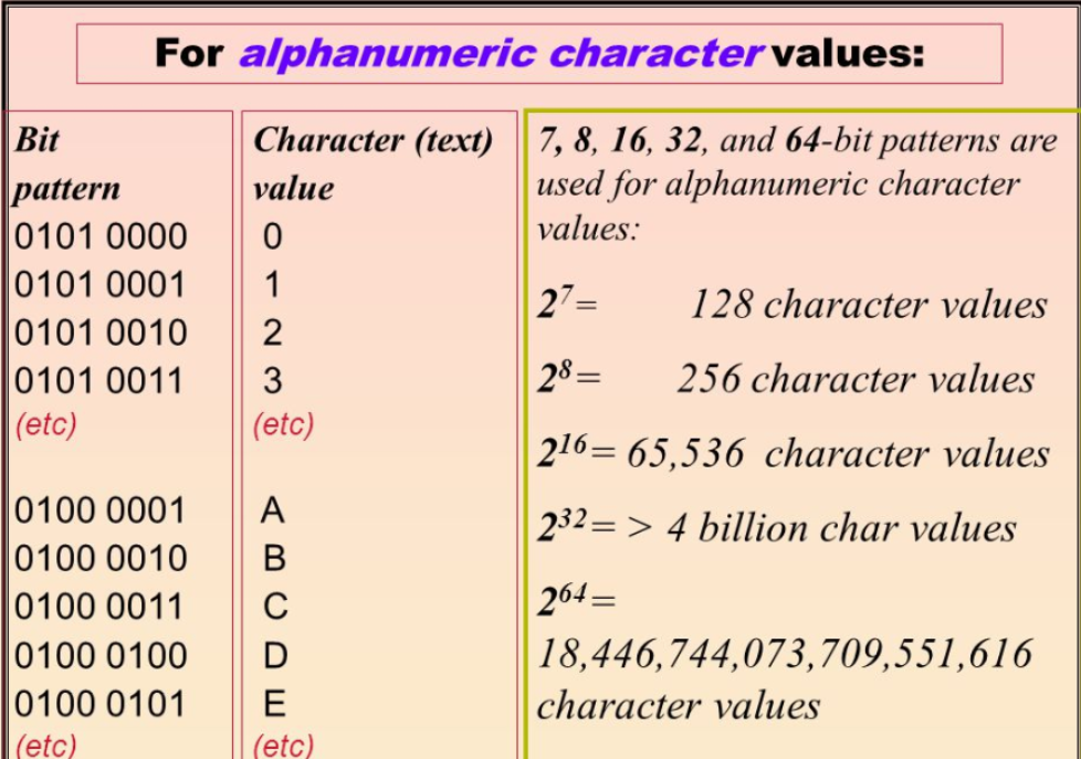 What Are Alphanumeric Characters?