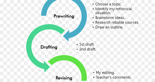 Outlining and Prewriting
