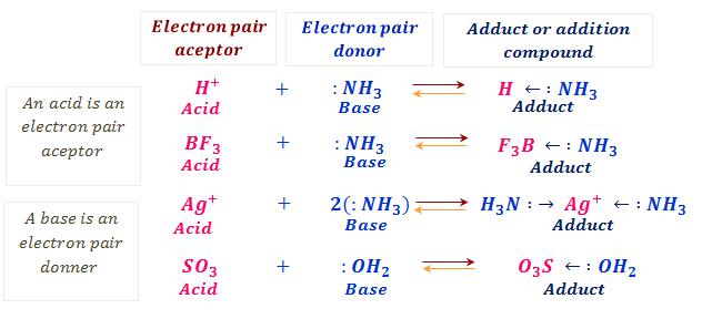 NH3 Lewis Acid