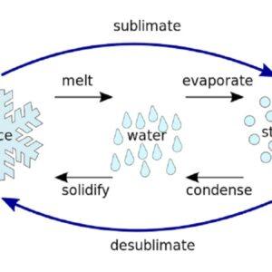 sublimation process